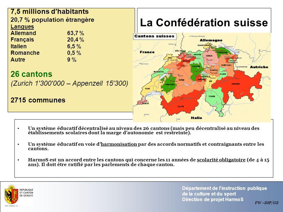 La Confédération suisse