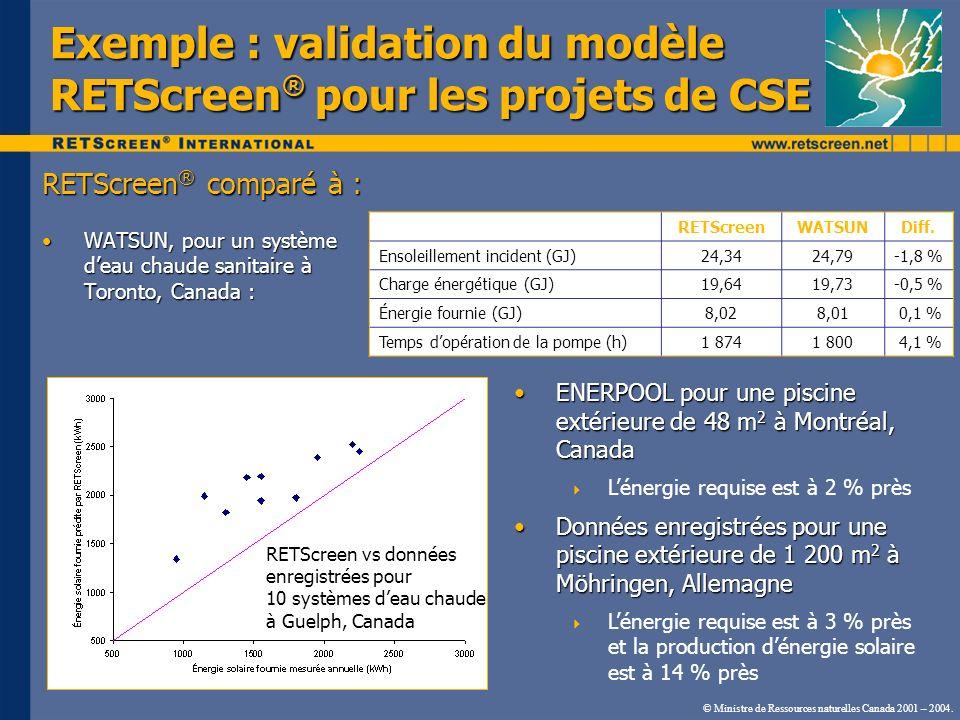 Exemple : validation du modèle RETScreen® pour les projets de CSE