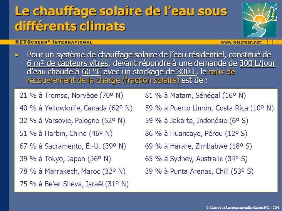 Le chauffage solaire de l'eau sous différents climats