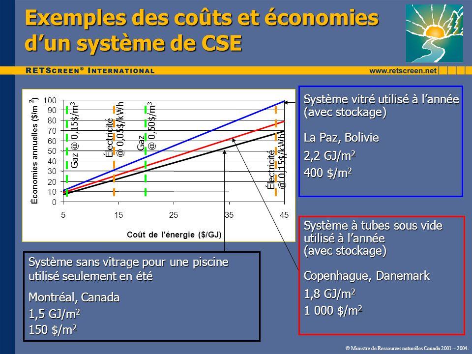 Exemples des coûts et économies d'un système de CSE