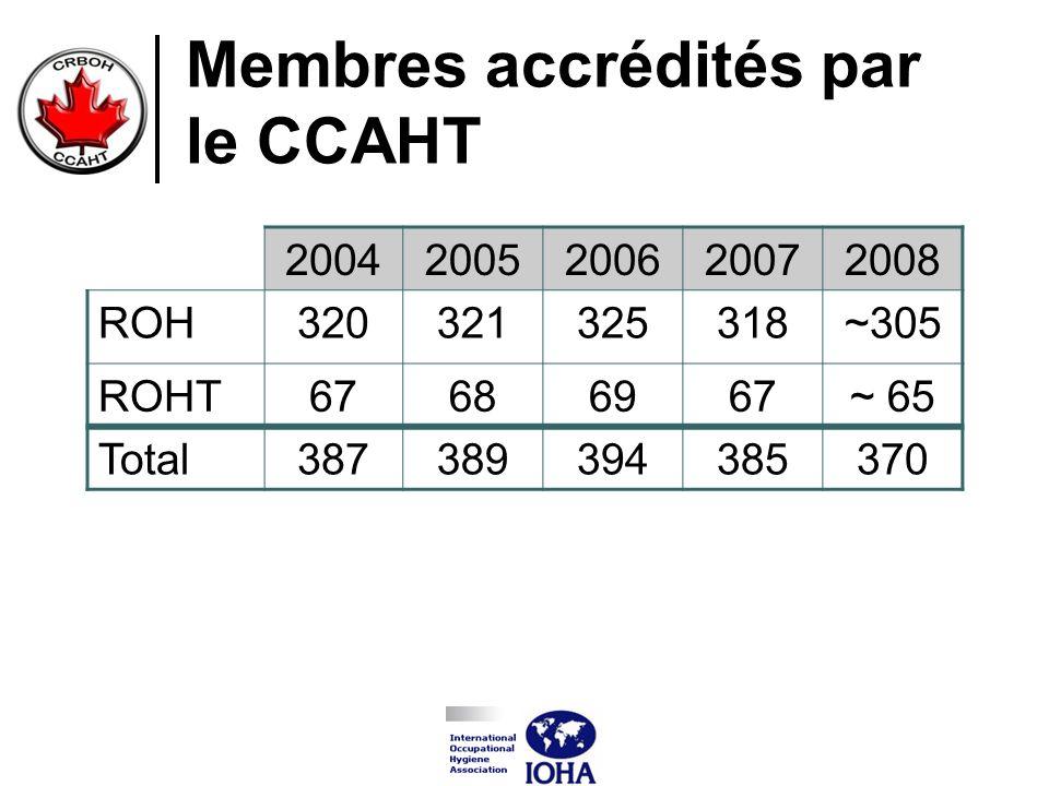 Membres accrédités par le CCAHT