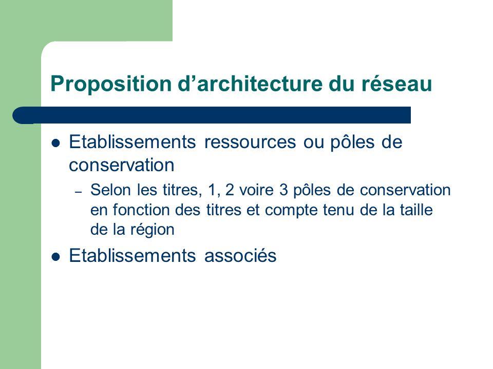 Proposition d'architecture du réseau