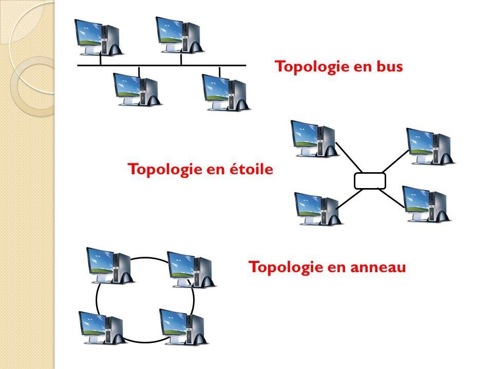 Topologie en bus Topologie en étoile Topologie en anneau