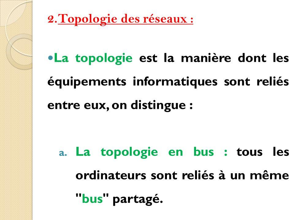 Topologie des réseaux :
