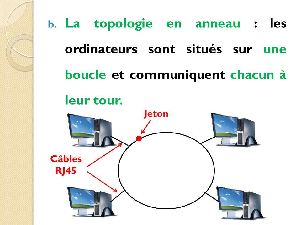 La topologie en anneau : les ordinateurs sont situés sur une boucle et communiquent chacun à leur tour.