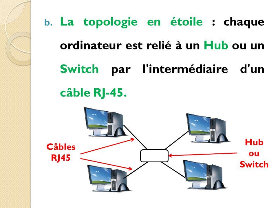 La topologie en étoile : chaque ordinateur est relié à un Hub ou un Switch par l intermédiaire d un câble RJ-45.
