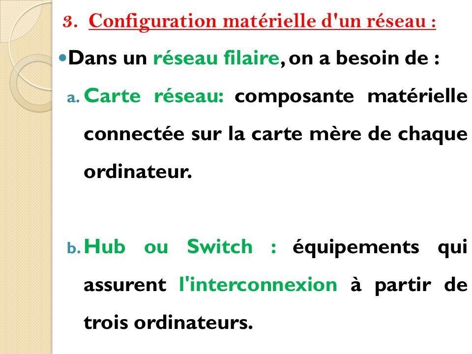 Configuration matérielle d un réseau :