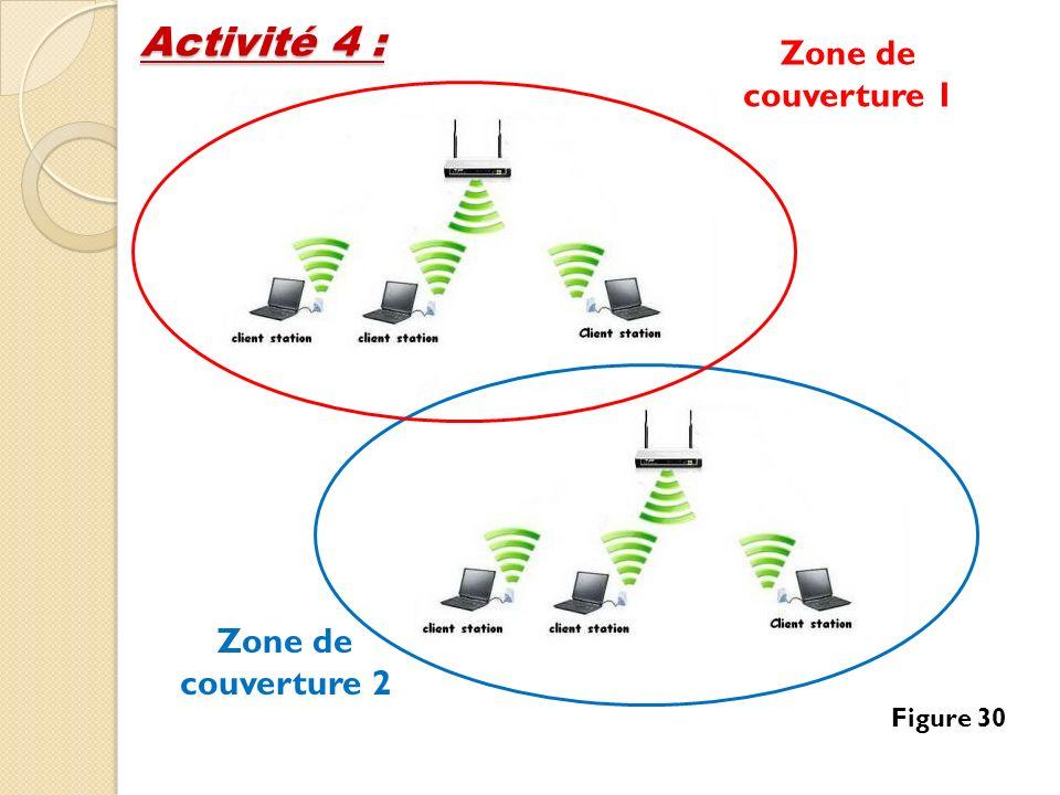 Activité 4 : Zone de couverture 1 Zone de couverture 2 Figure 30