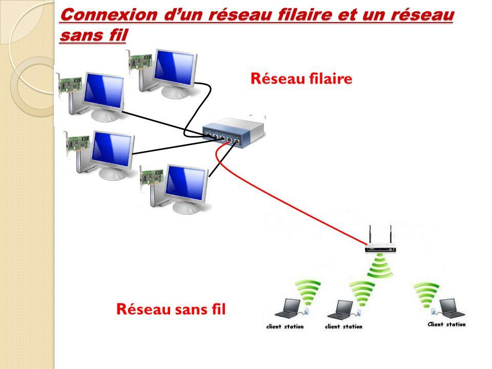 Connexion d'un réseau filaire et un réseau sans fil