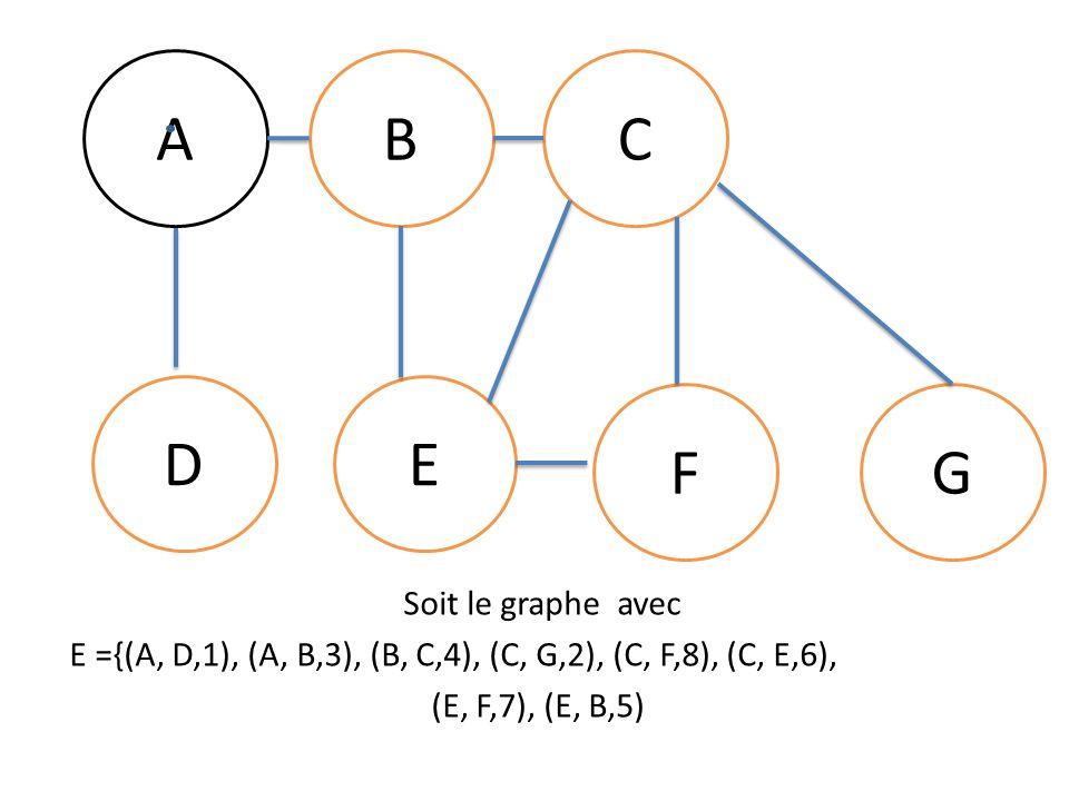 A B C D E F G Soit le graphe avec