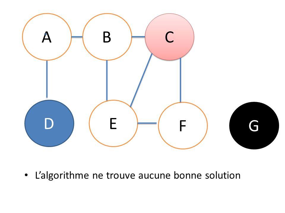 A B C D E F G L'algorithme ne trouve aucune bonne solution
