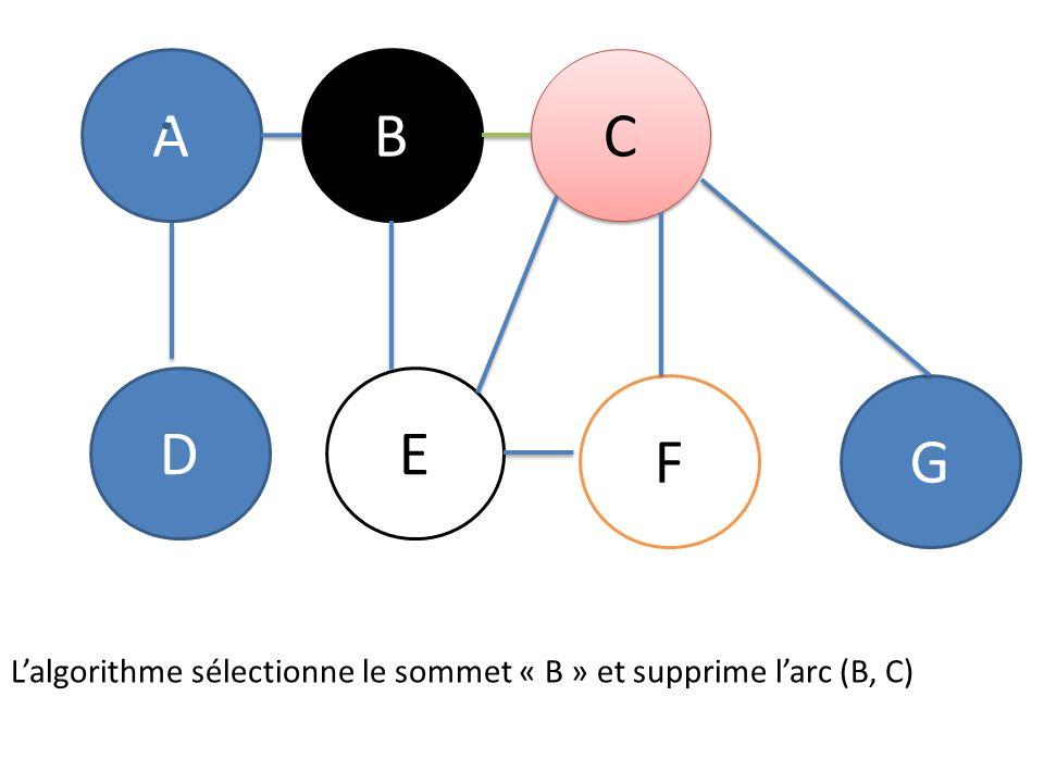L'algorithme sélectionne le sommet « B » et supprime l'arc (B, C)