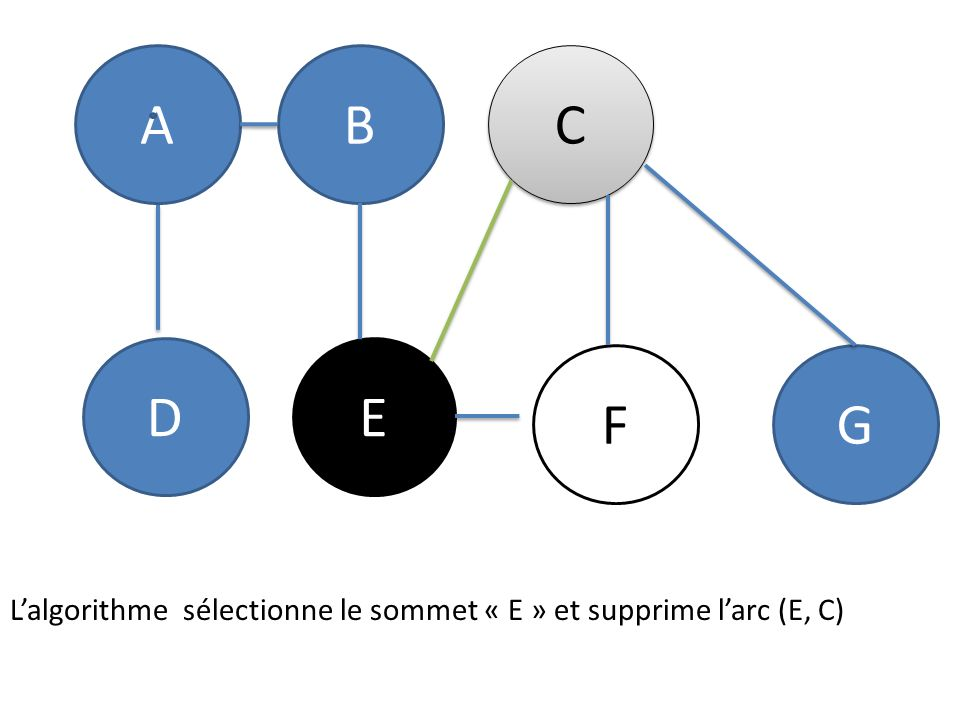 L'algorithme sélectionne le sommet « E » et supprime l'arc (E, C)