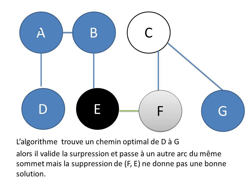 A B C D E F G L'algorithme trouve un chemin optimal de D à G