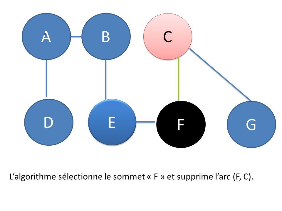 L'algorithme sélectionne le sommet « F » et supprime l'arc (F, C).