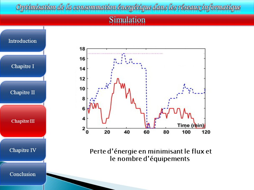 Perte d'énergie en minimisant le flux et le nombre d'équipements