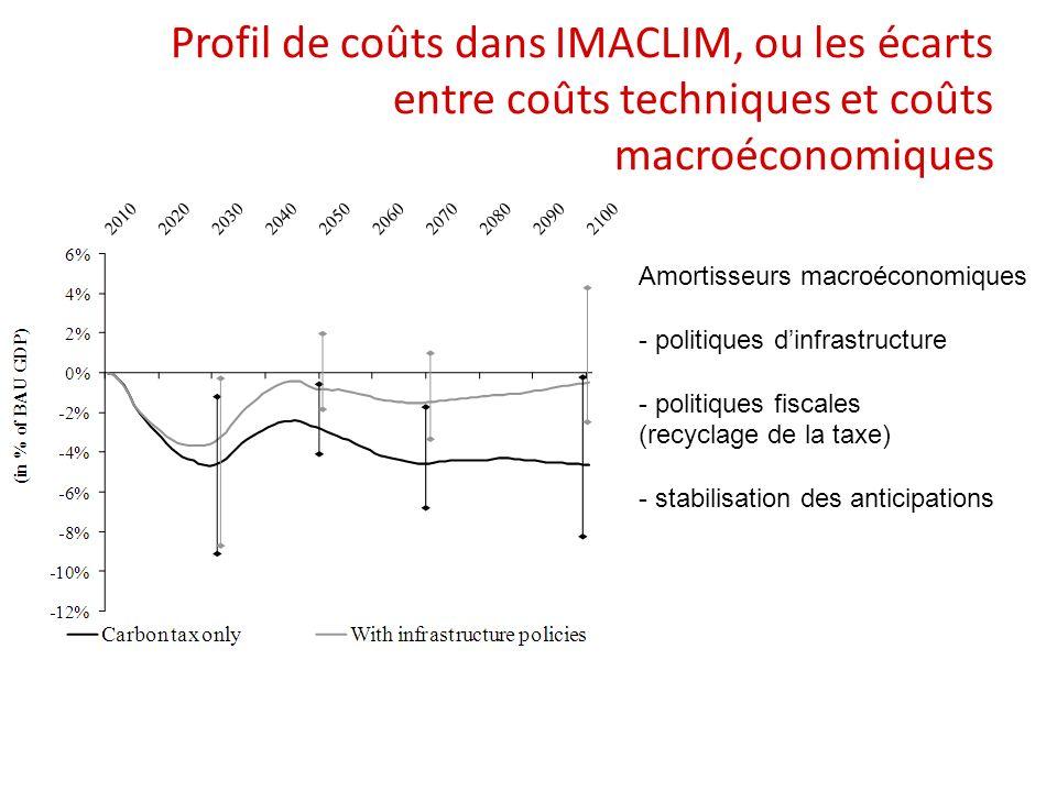 Profil de coûts dans IMACLIM, ou les écarts entre coûts techniques et coûts macroéconomiques
