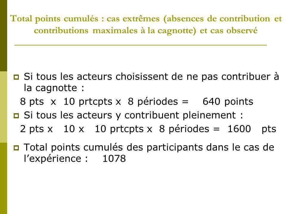Total points cumulés : cas extrêmes (absences de contribution et contributions maximales à la cagnotte) et cas observé