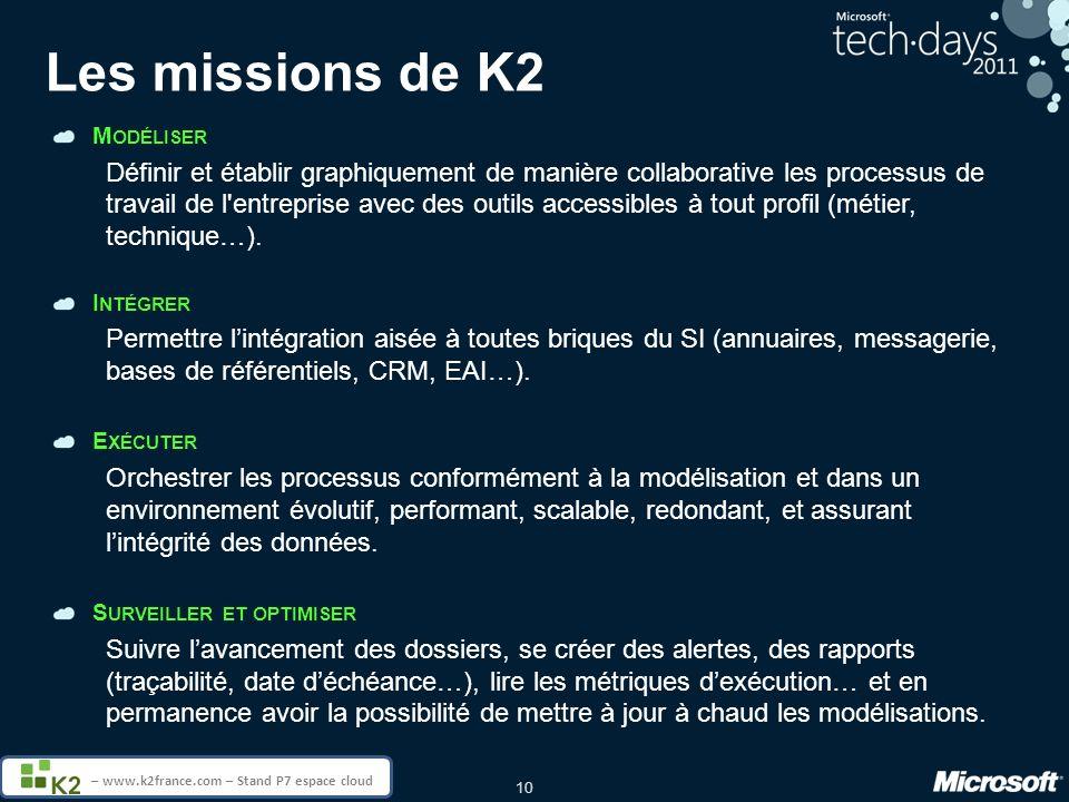 Les missions de K2 Modéliser.