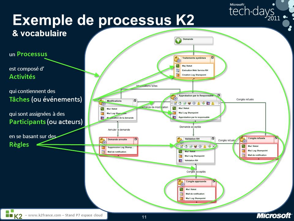 Exemple de processus K2 & vocabulaire
