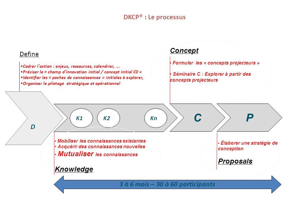 P C DKCP® : Le processus Concept Define D Proposals Knowledge