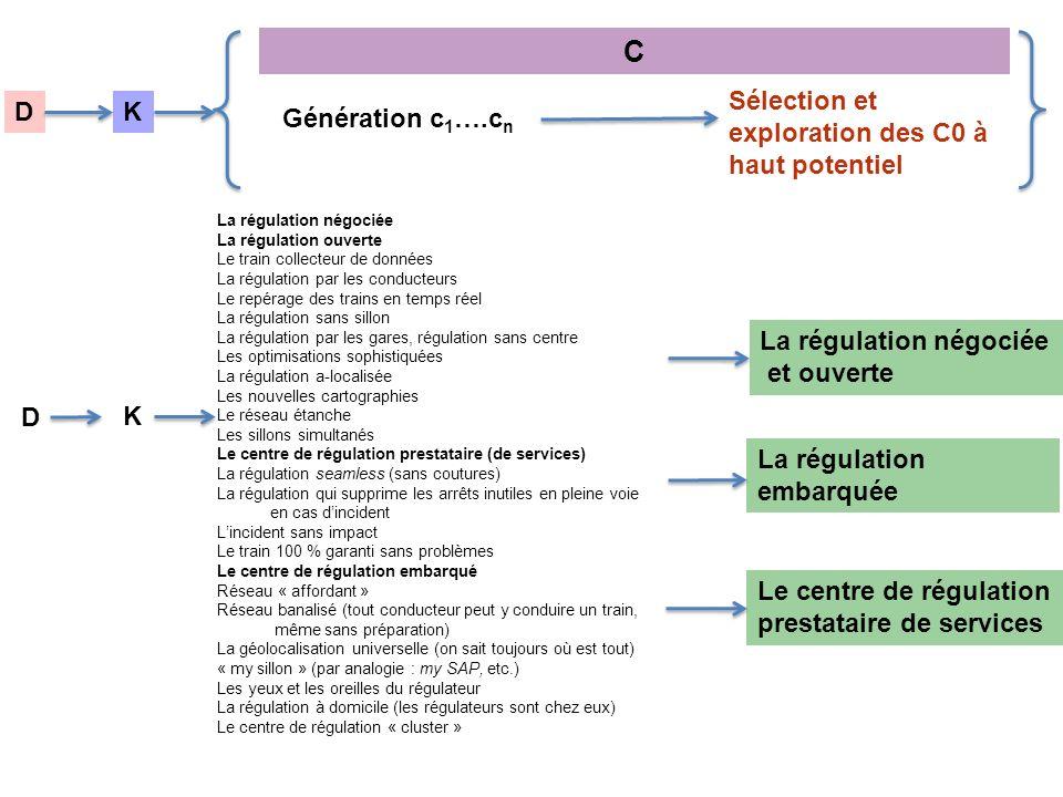 C Sélection et exploration des C0 à haut potentiel D K