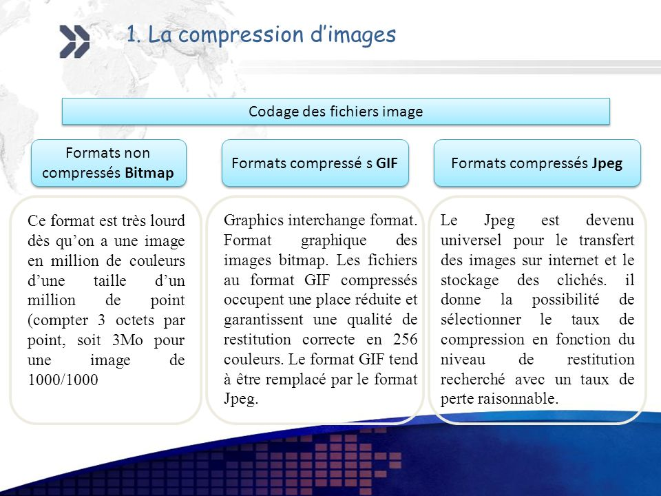 1. La compression d'images