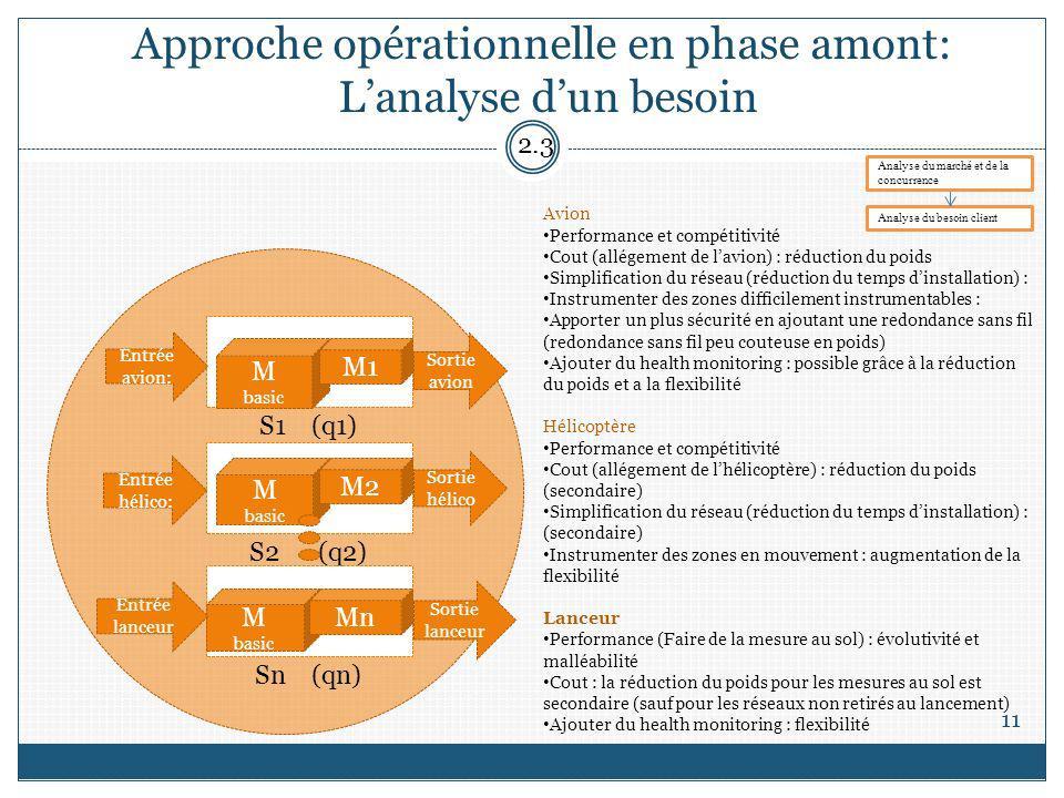 Approche opérationnelle en phase amont: L'analyse d'un besoin