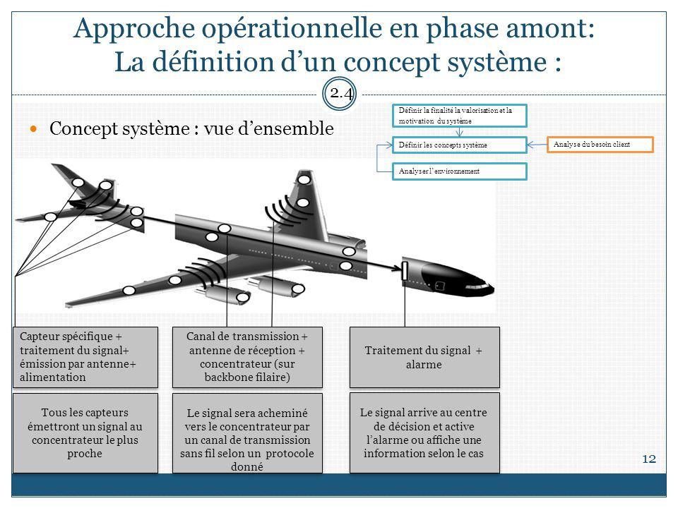 Approche opérationnelle en phase amont: La définition d'un concept système :