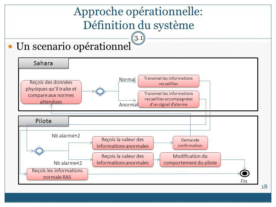 Approche opérationnelle: Définition du système
