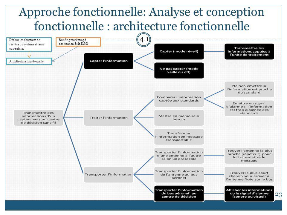 Approche fonctionnelle: Analyse et conception fonctionnelle : architecture fonctionnelle