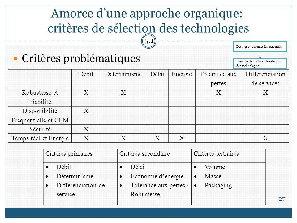 Amorce d'une approche organique: critères de sélection des technologies