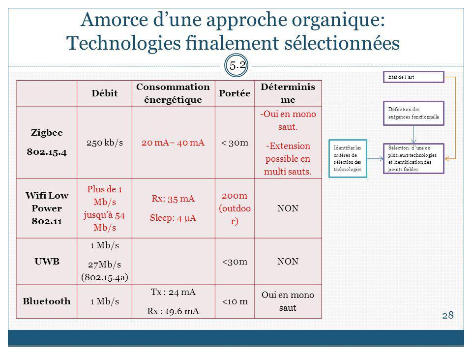 Amorce d'une approche organique: Technologies finalement sélectionnées