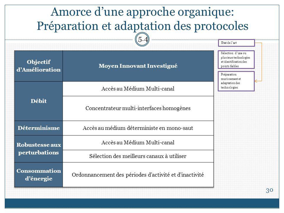 Amorce d'une approche organique: Préparation et adaptation des protocoles