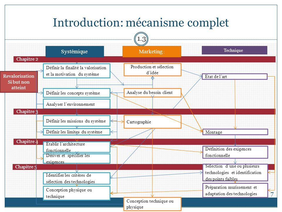 Introduction: mécanisme complet