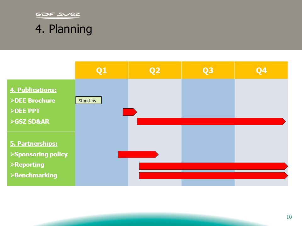 4. Planning Q1 Q2 Q3 Q4 4. Publications: DEE Brochure DEE PPT