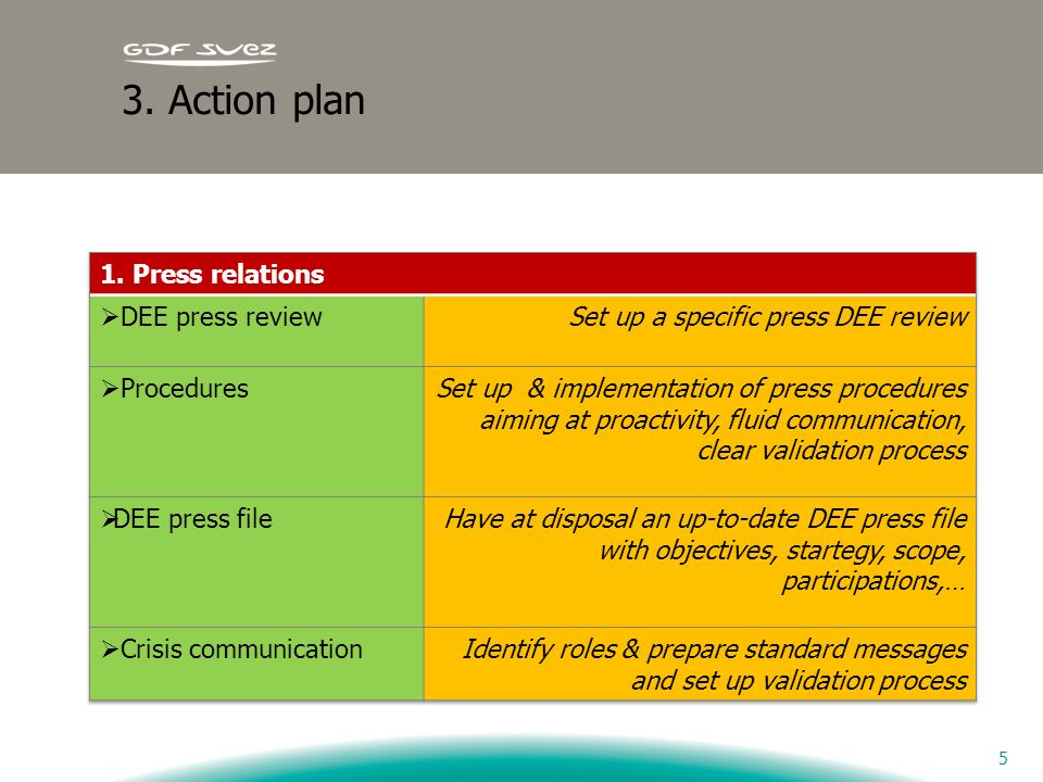 3. Action plan 1. Press relations DEE press review