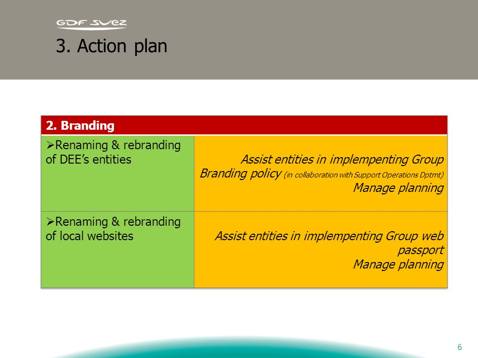 3. Action plan 2. Branding Renaming & rebranding of DEE's entities