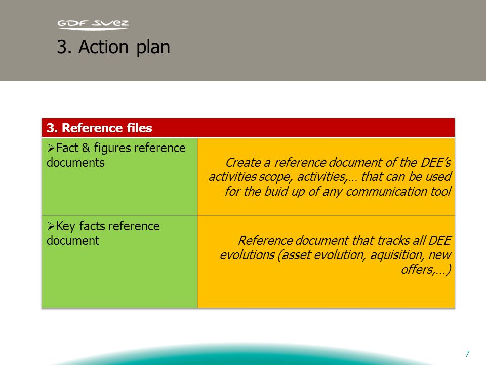 3. Action plan 3. Reference files Fact & figures reference documents