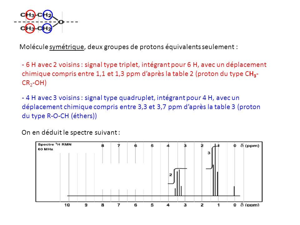 Molécule symétrique, deux groupes de protons équivalents seulement :
