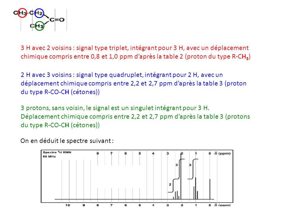 3 H avec 2 voisins : signal type triplet, intégrant pour 3 H, avec un déplacement chimique compris entre 0,8 et 1,0 ppm d'après la table 2 (proton du type R-CH3)