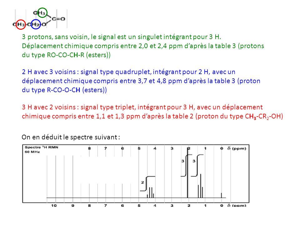 3 protons, sans voisin, le signal est un singulet intégrant pour 3 H.