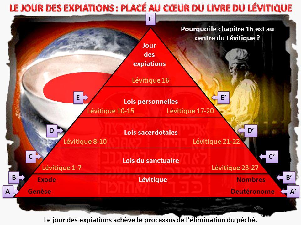 LE JOUR DES EXPIATIONS : PLACÉ AU CŒUR DU LIVRE DU LÉVITIQUE