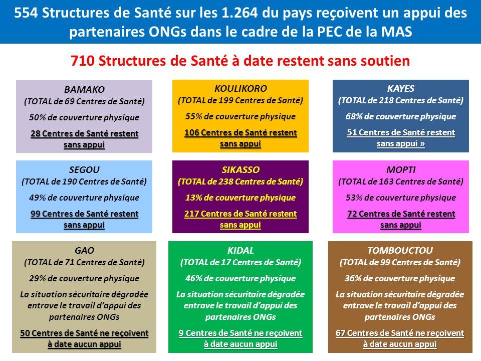 710 Structures de Santé à date restent sans soutien