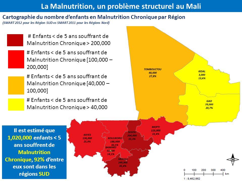 La Malnutrition, un problème structurel au Mali
