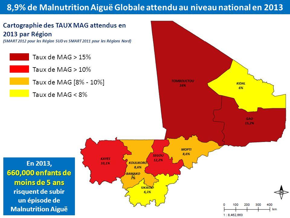 8,9% de Malnutrition Aiguë Globale attendu au niveau national en 2013