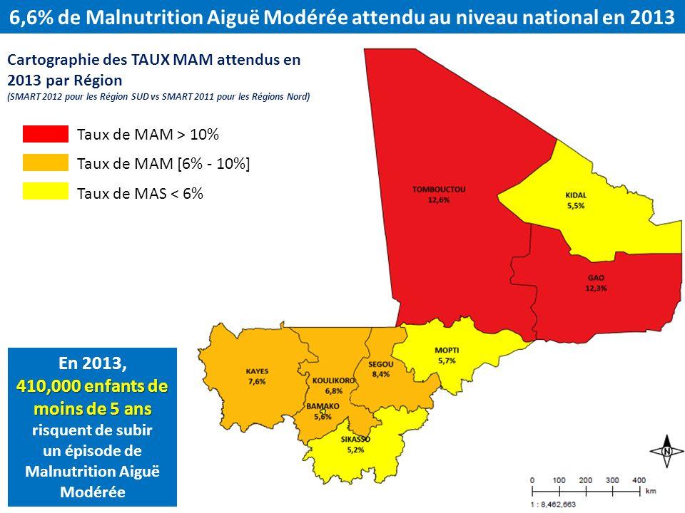 6,6% de Malnutrition Aiguë Modérée attendu au niveau national en 2013