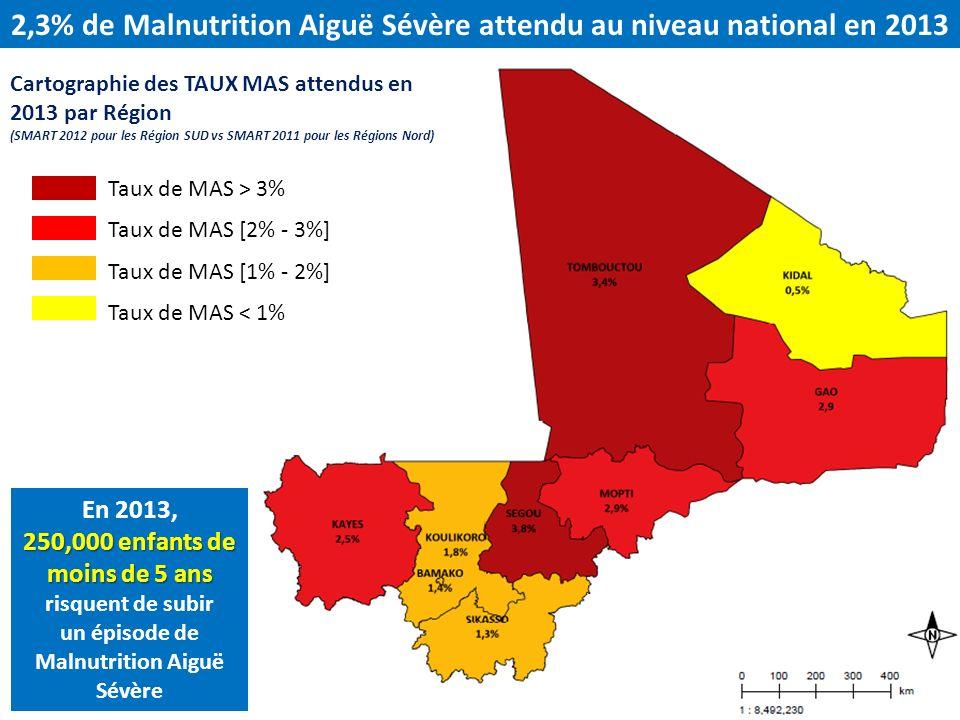2,3% de Malnutrition Aiguë Sévère attendu au niveau national en 2013