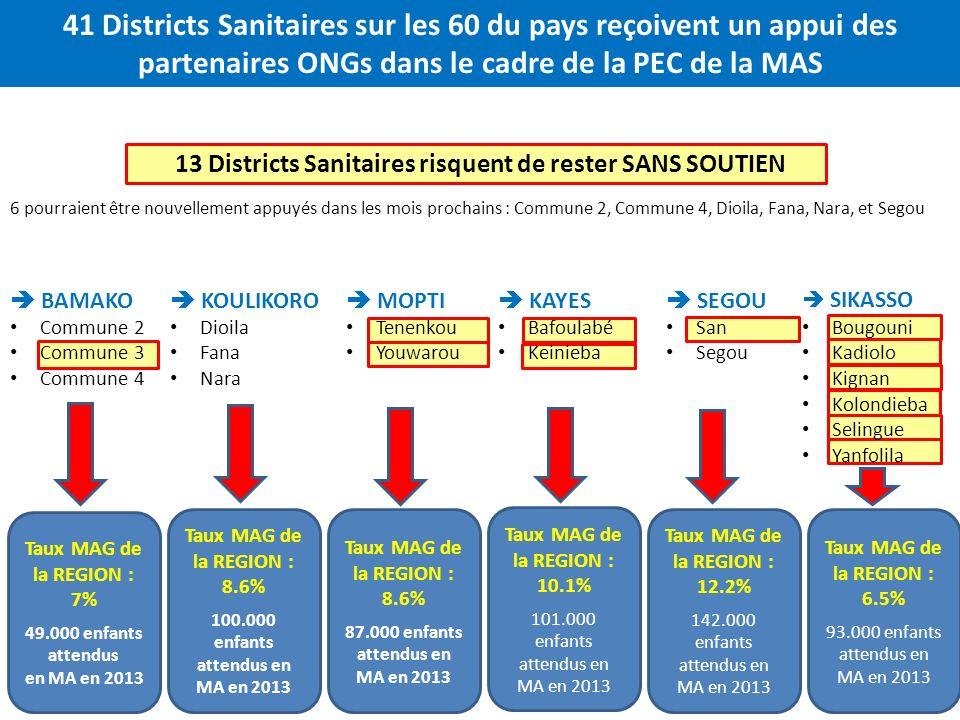 41 Districts Sanitaires sur les 60 du pays reçoivent un appui des partenaires ONGs dans le cadre de la PEC de la MAS