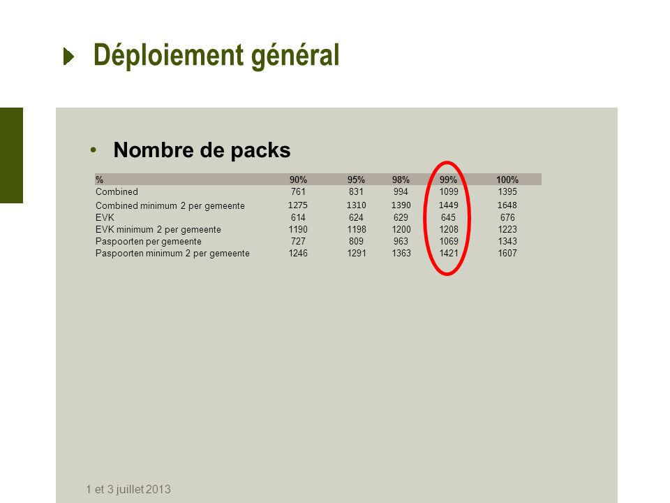 Déploiement général Nombre de packs 1 et 3 juillet 2013 1275 1310 1390